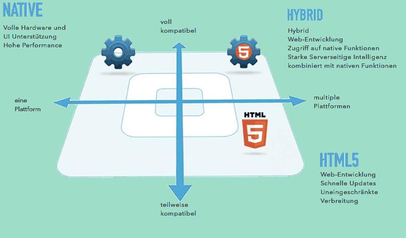 Hybrider Technologieansatz